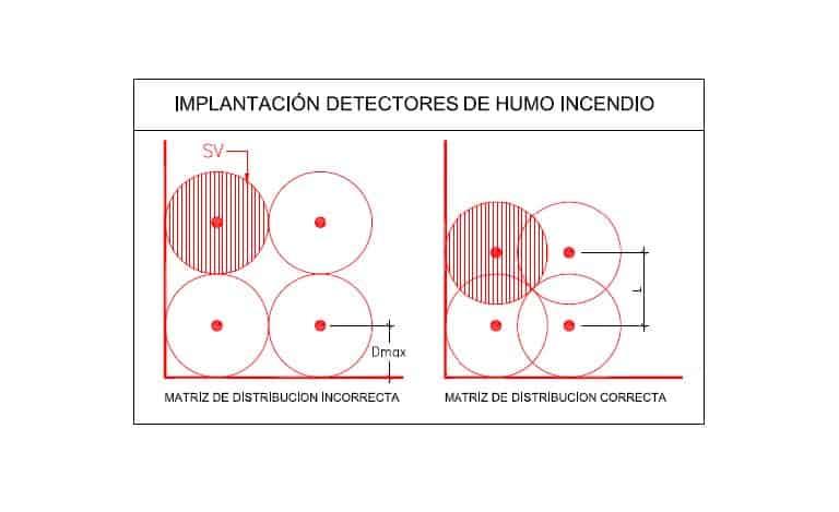 Detectores-Incendio