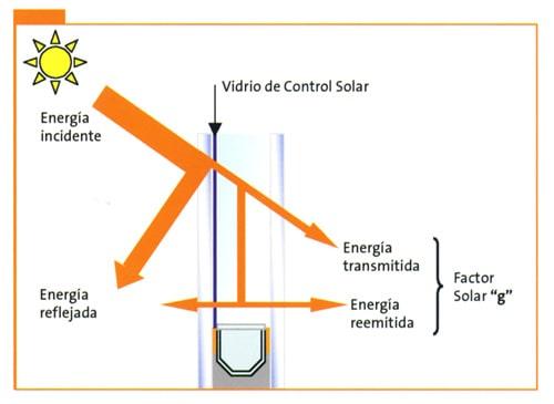 Pequeño glosario de protección solar – Parte 1